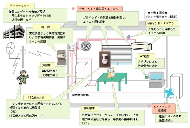 ホームエネルギーマネジメントシステム(HEMS)の概要図