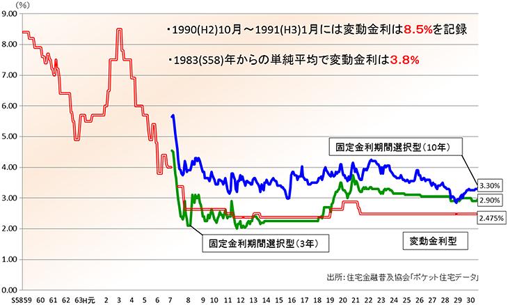 住宅ローン金利の推移を表す折れ線グラフです。1990年10月から1991年1月には変動金利は8.5%を記録しました。1983年からの単純平均で変動金利は3.8%です。