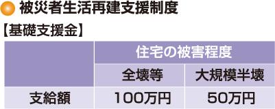 基礎支援金の支給額内訳。全壊等100万円、大規模半壊50万円。