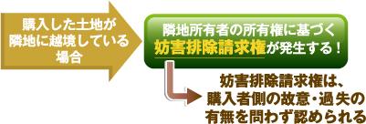 妨害排除請求権の発生プロセスに関する上記説明文を簡略化した図。