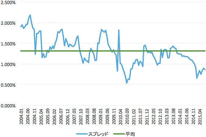変動金利とフラット35の金利差をグラフにしたもの