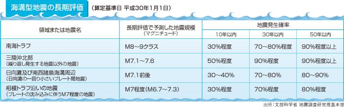 文部科学省 地震調査研究推進本部:海溝型地震の長期評価表。各地震ごとの地震規模、地震発生確率(10年以内、30年以内、50年以内)を表にしたもの。南海トラフはマグニチュード8~9クラス、発生確率は30%程度、70~80%程度、90%程度以上。三陸沖北部はマグニチュード7.1~7.6、発生確率は50%程度、90%程度、90%程度以上。日向灘および南西諸島海溝周辺はマグニチュード7.1前後、発生確率は30~40%、70~80%、80~90%。相模トラフ沿い地震はマグニチュード7程度(6.7~7.3)、発生確率は30%程度、70%程度、80%程度。(算定基準日:平成30年1月1日)