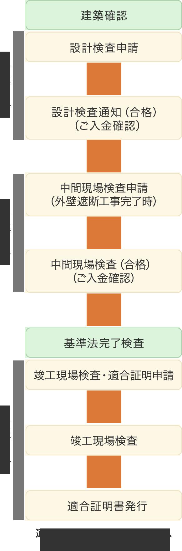 設計検査申請から適合証明書発行までのフローイメージ