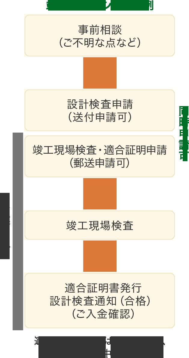 竣工済みマンションの例。事前相談から適合証明書発行設計検査通知までの手続きフローのイメージ