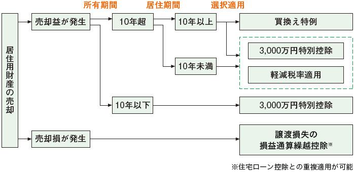 loan_kiso_zeiseitokurei_img1-1_0315